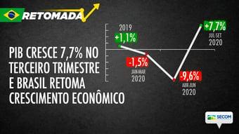 IMAGEM: Secom apaga 'pedalada gráfica' do PIB