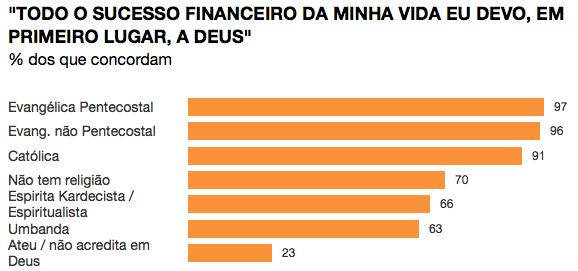 Piada pronta: pesquisa do Datafolha conclui que 23% dos ateus brasileiros acreditam em Deus