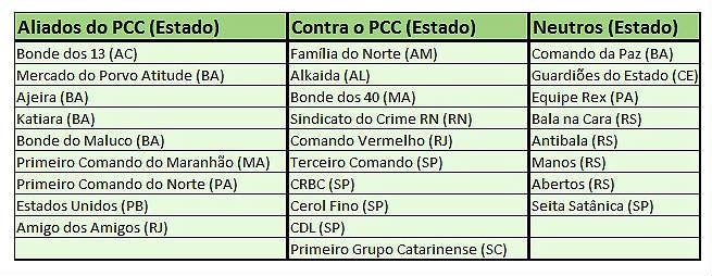 As alianças das facções criminosas nos presídios brasileiras