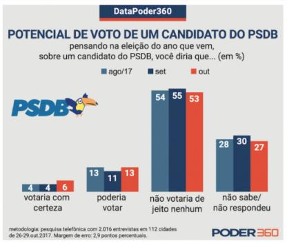 O PSDB é mais rejeitado do que o PT - O Antagonista