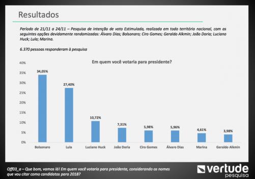 c5d9704a7 Bolsonaro com 34% - O Antagonista