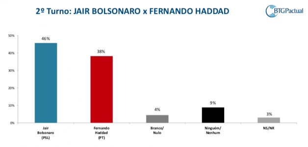 Resultado de imagem para pesquisa segundo turno haddad bolsonaro