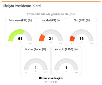 Segundo pesquisa, Bolsonaro pode estar com 61% - image Schermata-2018-09-18-alle-13.19.58-424x353 on https://antv.news