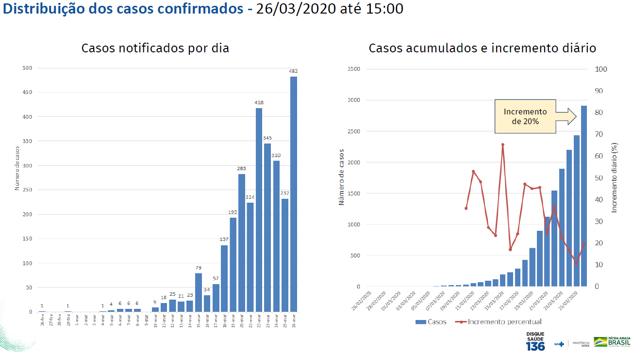Novo coronavírus: 2.915 casos confirmados e 77 mortes em um mês no ...