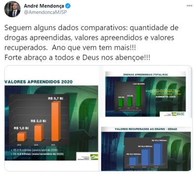 André Mendonça tenta mostrar Resultados com Números de Moro