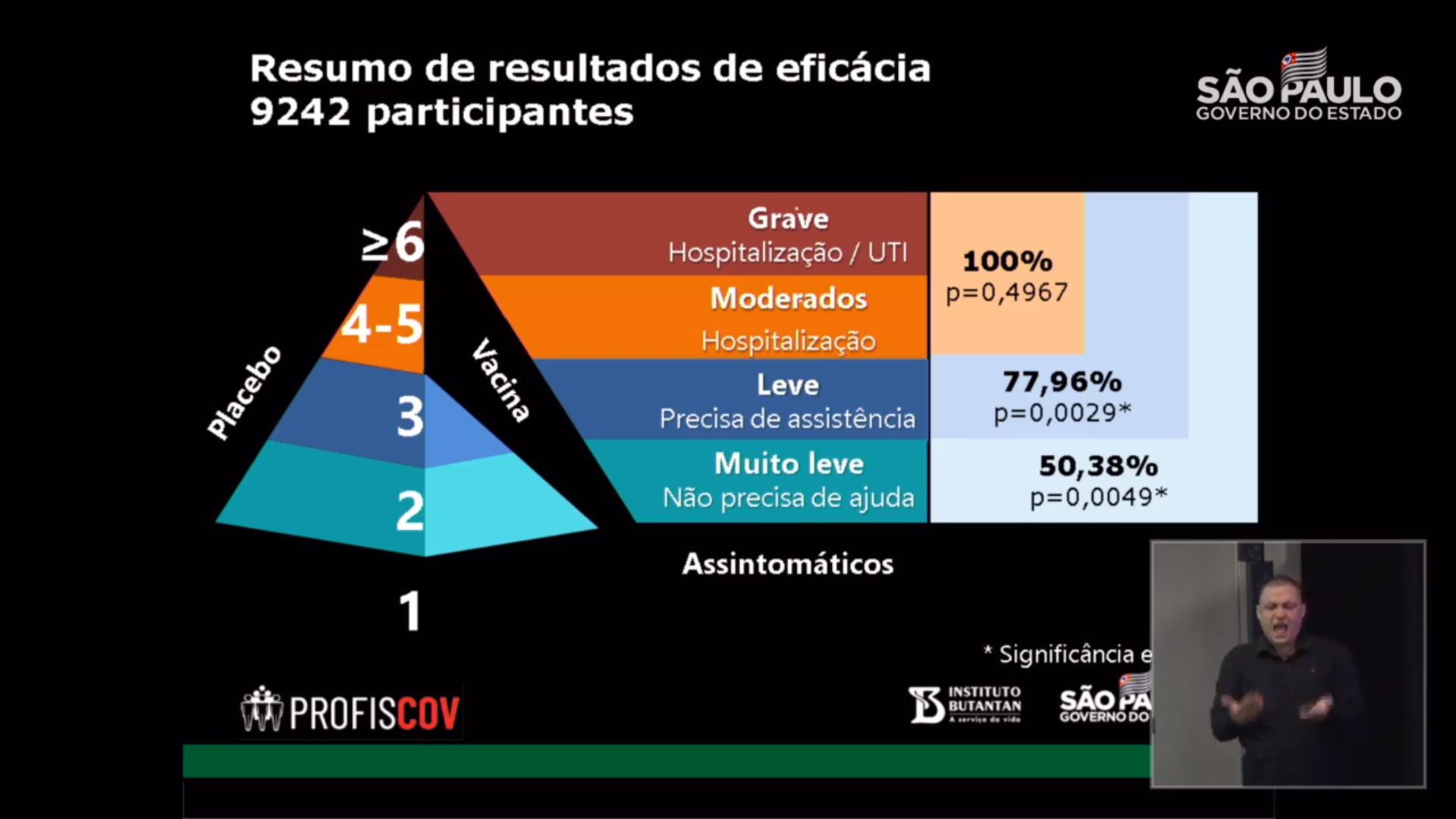 Coronavac: Taxa de eficácia é de 50,38%, Conforme Butantan